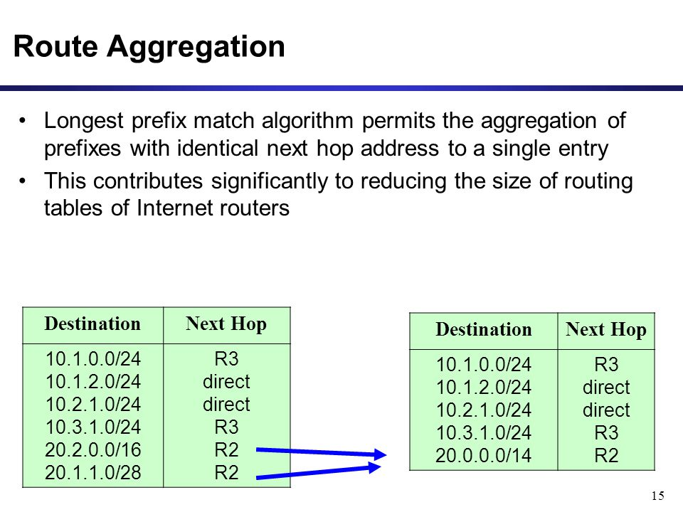 15 Route Aggregation Longest prefix match algorithm permits the aggregation of prefixes with identical next hop address to a single entry This contributes significantly to reducing the size of routing tables of Internet routers DestinationNext Hop 10.1.0.0/24 10.1.2.0/24 10.2.1.0/24 10.3.1.0/24 20.0.0.0/14 R3 direct direct R3 R2 DestinationNext Hop 10.1.0.0/24 10.1.2.0/24 10.2.1.0/24 10.3.1.0/24 20.2.0.0/16 20.1.1.0/28 R3 direct direct R3 R2 R2