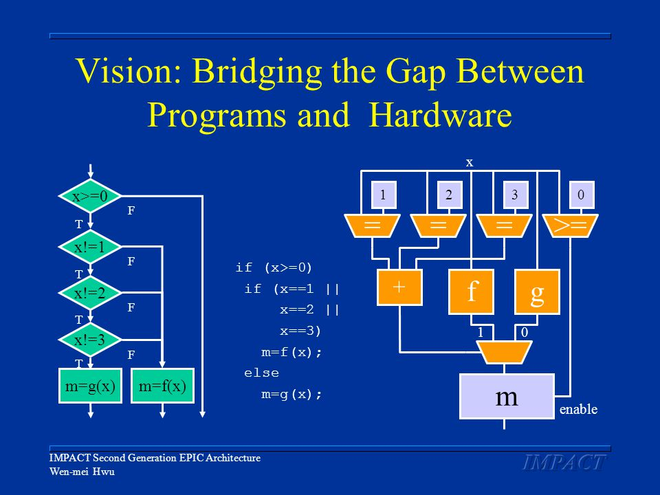IMPACT Second Generation EPIC Architecture Wen-mei Hwu Vision: Bridging the Gap Between Programs and Hardware if (x>=0) if (x==1 || x==2 || x==3) m=f(x); else m=g(x); fg >==== 1320 1 m + x 0 enable x>=0 x!=3 x!=1 x!=2 m=g(x)m=f(x) T F T T T F F F