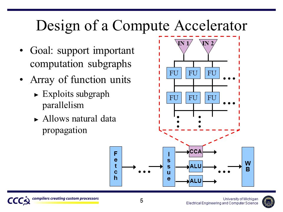 University of Michigan Electrical Engineering and Computer Science 5 Design of a Compute Accelerator Goal: support important computation subgraphs Array of function units ► Exploits subgraph parallelism ► Allows natural data propagation FU … … IN 1 … IN 2 … FetchFetch IssueIssue … ALU CCA … WBWB