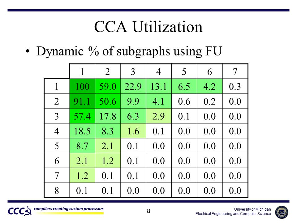 University of Michigan Electrical Engineering and Computer Science 8 Dynamic % of subgraphs using FU CCA Utilization 1234567 110059.022.913.16.54.20.3