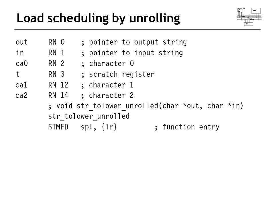 Load scheduling by unrolling