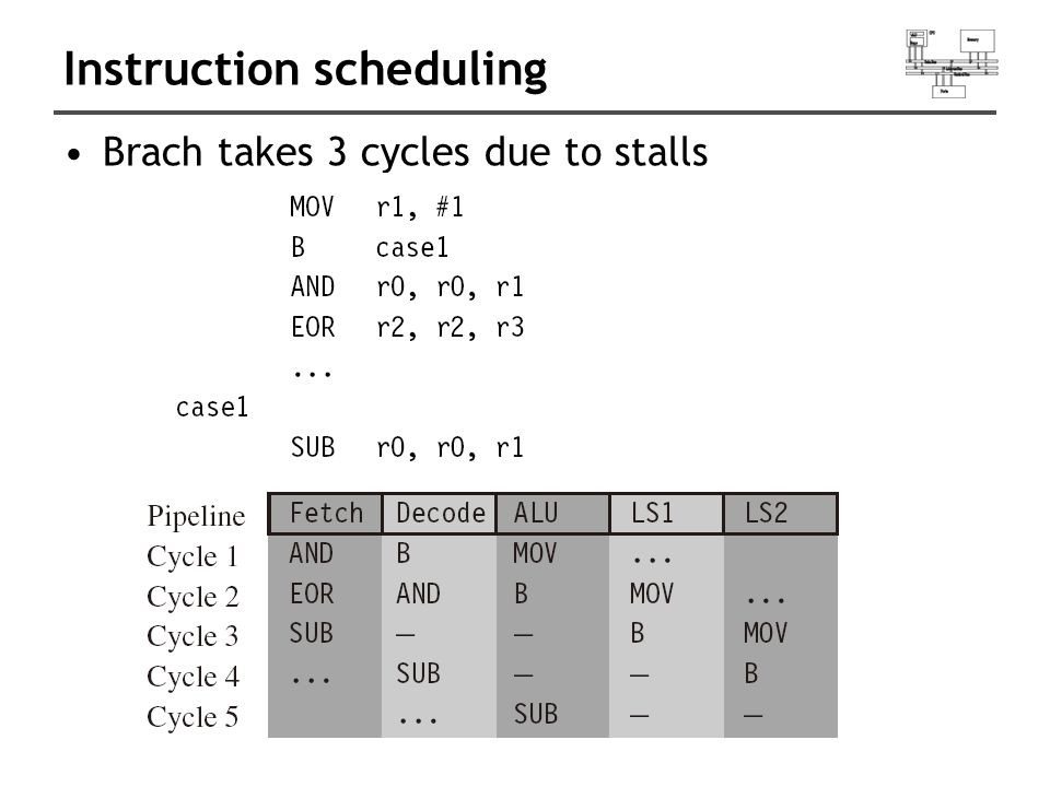 Instruction scheduling Brach takes 3 cycles due to stalls