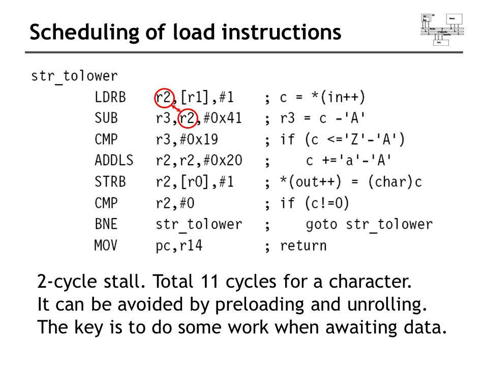 Scheduling of load instructions 2-cycle stall. Total 11 cycles for a character. It can be avoided by preloading and unrolling. The key is to do some w