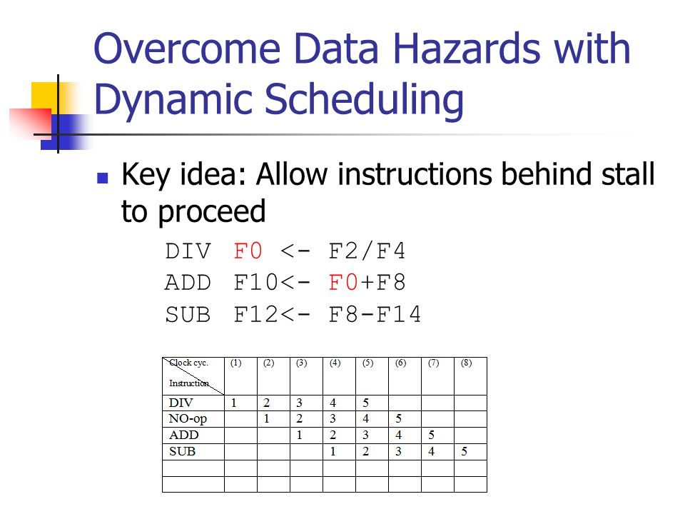 Overcome Data Hazards with Dynamic Scheduling Key idea: Allow instructions behind stall to proceed DIVF0 <- F2/F4 ADDF10<- F0+F8 SUBF12<- F8-F14