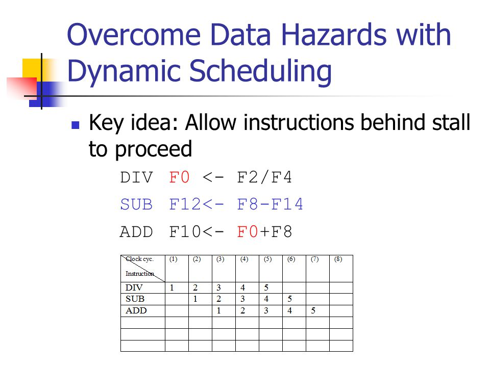 Overcome Data Hazards with Dynamic Scheduling Key idea: Allow instructions behind stall to proceed DIVF0 <- F2/F4 SUBF12<- F8-F14 ADDF10<- F0+F8