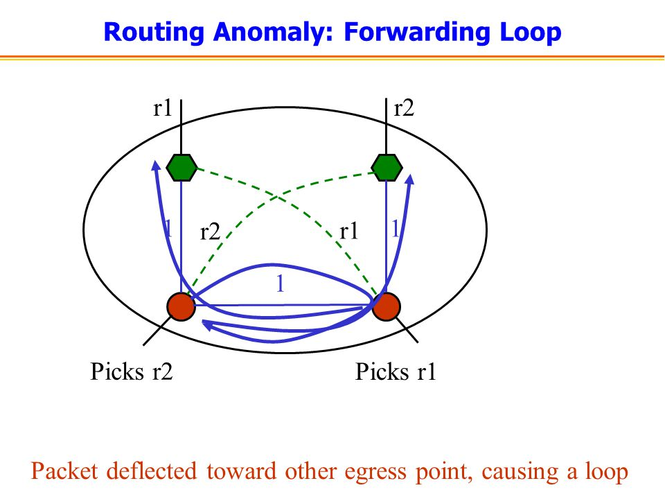 Routing Anomaly: Forwarding Loop r1r2 1 1 1 r1 r2 Picks r2 Picks r1 Packet deflected toward other egress point, causing a loop
