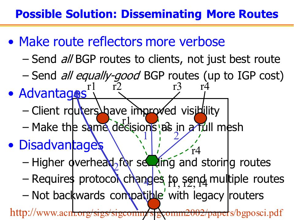 Possible Solution: Disseminating More Routes Make route reflectors more verbose –Send all BGP routes to clients, not just best route –Send all equally-good BGP routes (up to IGP cost) Advantages –Client routers have improved visibility –Make the same decisions as in a full mesh Disadvantages –Higher overhead for sending and storing routes –Requires protocol changes to send multiple routes –Not backwards compatible with legacy routers http:// www.acm.org/sigs/sigcomm/sigcomm2002/papers/bgposci.pdf 2 4 12 r1r2r3r4 r1 r2 r4 r1, r2, r4