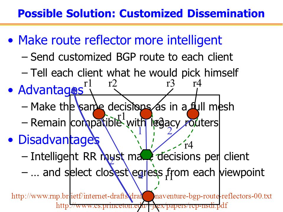 Possible Solution: Customized Dissemination Make route reflector more intelligent –Send customized BGP route to each client –Tell each client what he would pick himself Advantages –Make the same decisions as in a full mesh –Remain compatible with legacy routers Disadvantages –Intelligent RR must make decisions per client –… and select closest egress from each viewpoint http://www.rnp.br/ietf/internet-drafts/draft-bonaventure-bgp-route-reflectors-00.txt http://www.cs.princeton.edu/~jrex/papers/rcp-nsdi.pdf 2 4 12 r1r2r3r4 r1 r2 r4 r1