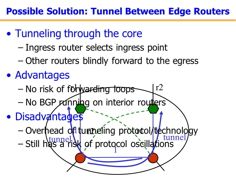 Possible Solution: Tunnel Between Edge Routers r1r2 1 1 1 r1 r2 tunnel Tunneling through the core –Ingress router selects ingress point –Other routers blindly forward to the egress Advantages –No risk of forwarding loops –No BGP running on interior routers Disadvantages –Overhead of tunneling protocol/technology –Still has a risk of protocol oscillations