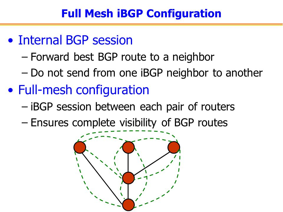 Full Mesh iBGP Configuration Internal BGP session –Forward best BGP route to a neighbor –Do not send from one iBGP neighbor to another Full-mesh configuration –iBGP session between each pair of routers –Ensures complete visibility of BGP routes