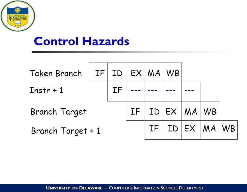 U NIVERSITY OF D ELAWARE C OMPUTER & I NFORMATION S CIENCES D EPARTMENT Control Hazards IF ID --- EX --- MA --- WB IFIDEXMAWB IFIDEXMAWB Taken Branch Instr + 1 Branch Target Branch Target + 1