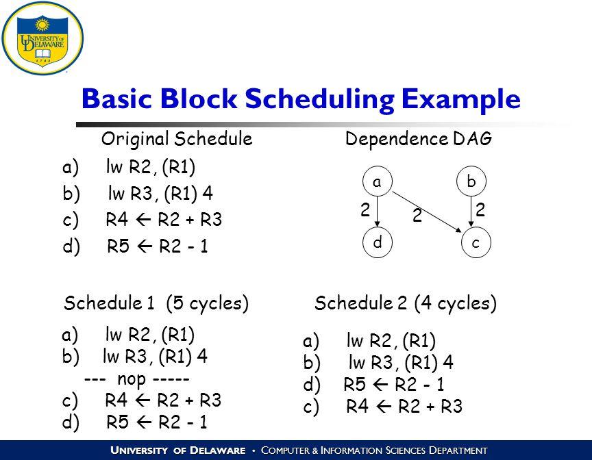 U NIVERSITY OF D ELAWARE C OMPUTER & I NFORMATION S CIENCES D EPARTMENT Basic Block Scheduling Example a) lw R2, (R1) b) lw R3, (R1) 4 c) R4  R2 + R3 d) R5  R2 - 1 ab dc 2 2 2 a) lw R2, (R1) b)lw R3, (R1) 4 --- nop ----- c) R4  R2 + R3 d) R5  R2 - 1 a) lw R2, (R1) b) lw R3, (R1) 4 d)R5  R2 - 1 c) R4  R2 + R3 Original Schedule Dependence DAG Schedule 1 (5 cycles) Schedule 2 (4 cycles)