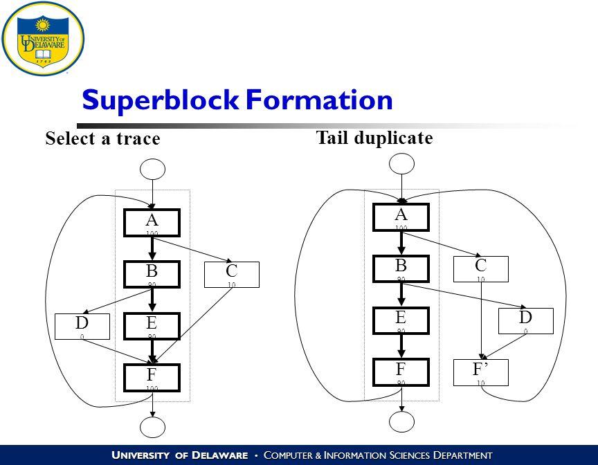 U NIVERSITY OF D ELAWARE C OMPUTER & I NFORMATION S CIENCES D EPARTMENT Superblock Formation A 100 B 90 E 90 C 10 D0D0 F 100 A 100 B 90 E 90 C 10 D0D0 F 90 F' 10 Select a trace Tail duplicate