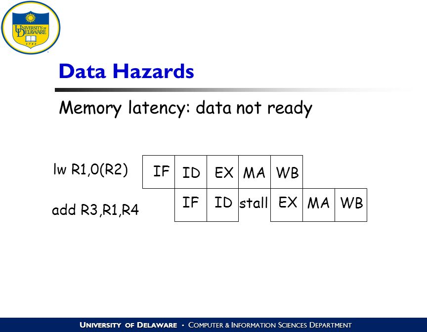 U NIVERSITY OF D ELAWARE C OMPUTER & I NFORMATION S CIENCES D EPARTMENT Data Hazards IF ID EX MA WB lw R1,0(R2) add R3,R1,R4 stall Memory latency: data not ready
