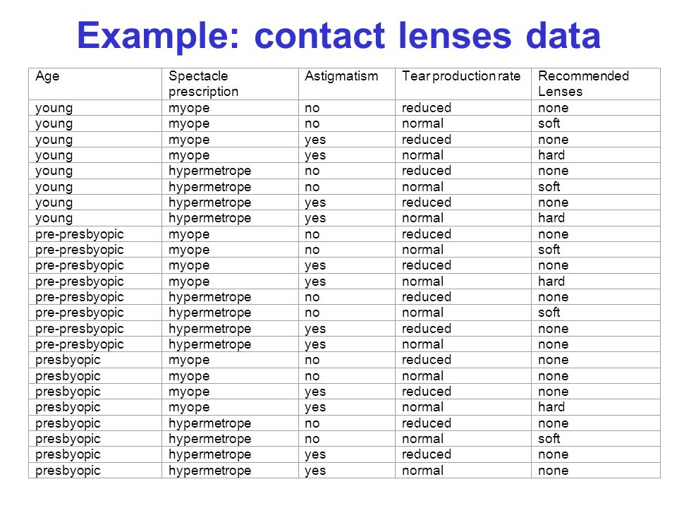 Example: contact lenses data AgeSpectacle prescription AstigmatismTear production rateRecommended Lenses youngmyopenoreducednone youngmyopenonormalsof