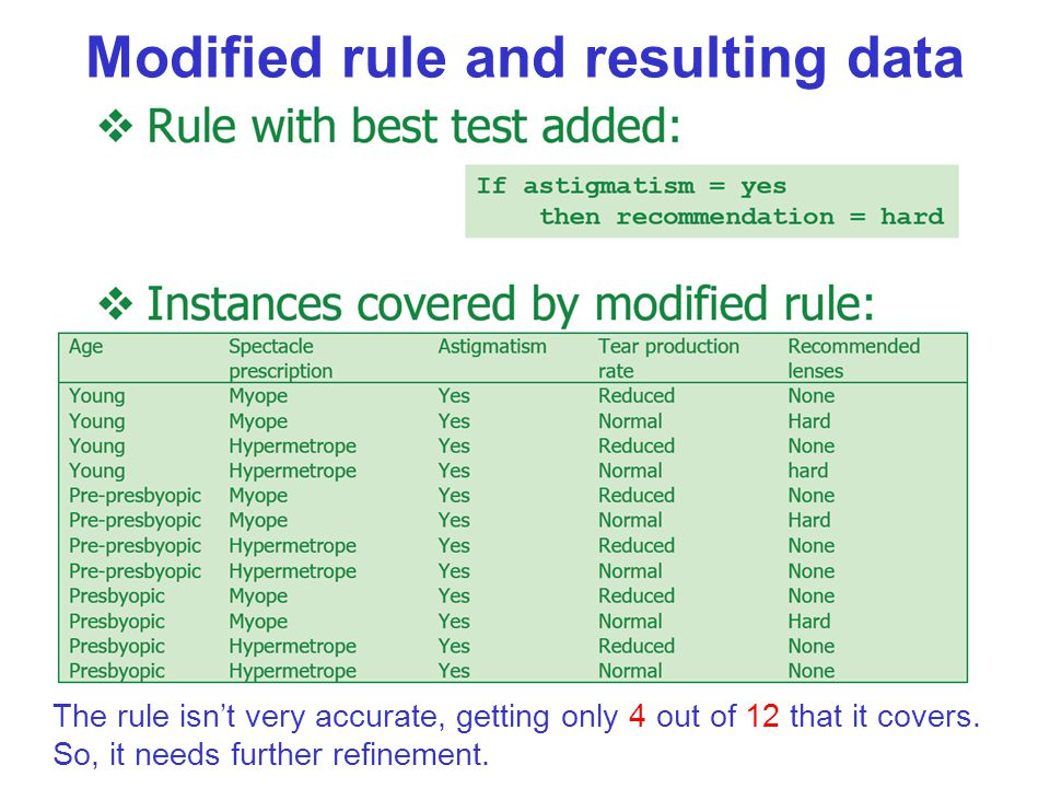Modified rule and resulting data The rule isn't very accurate, getting only 4 out of 12 that it covers. So, it needs further refinement.