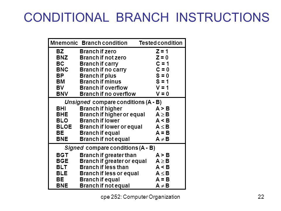 cpe 252: Computer Organization22 CONDITIONAL BRANCH INSTRUCTIONS BZBranch if zeroZ = 1 BNZBranch if not zeroZ = 0 BCBranch if carryC = 1 BNCBranch if