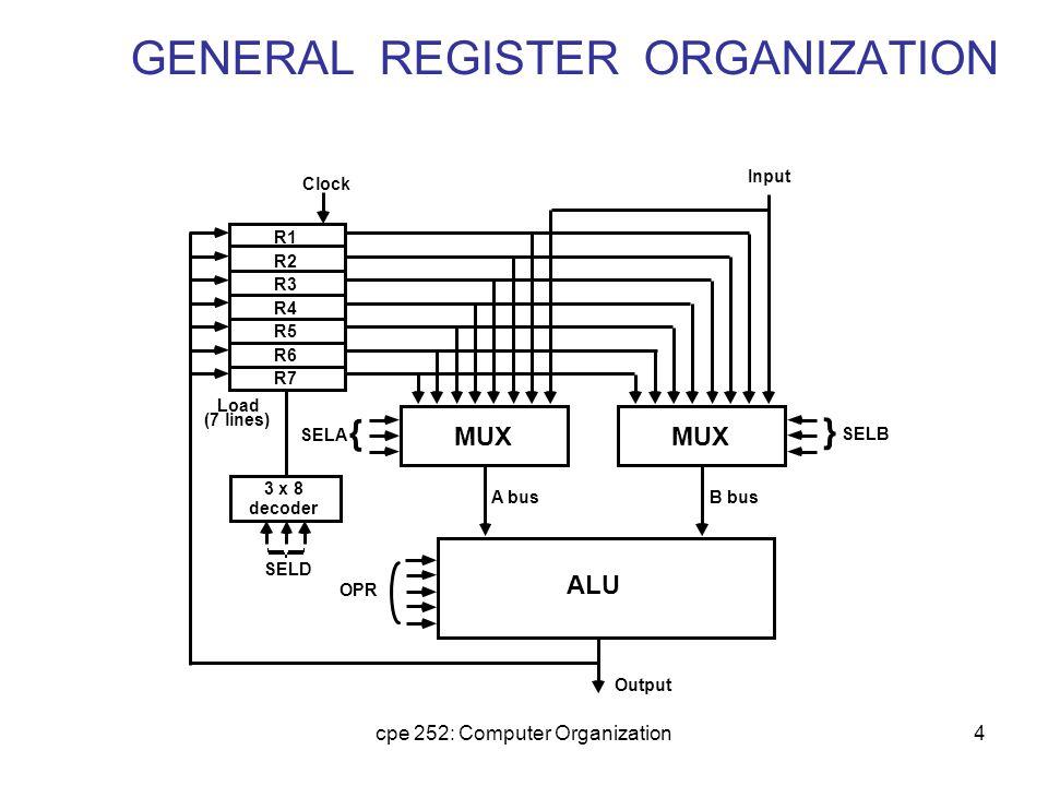 cpe 252: Computer Organization4 GENERAL REGISTER ORGANIZATION
