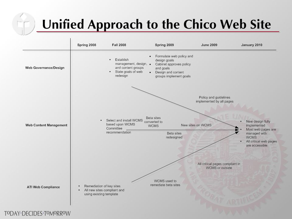 Unified Approach to the Chico Web Site