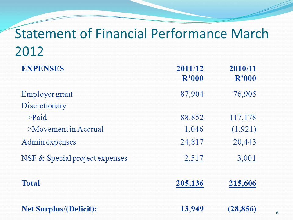 Statement of Financial Performance March 2012 EXPENSES2011/12 R'000 2010/11 R'000 Employer grant Discretionary >Paid >Movement in Accrual 87,904 88,852 1,046 76,905 117,178 (1,921) Admin expenses24,81720,443 NSF & Special project expenses2,5173,001 Total205,136215,606 Net Surplus/(Deficit):13,949(28,856) 6