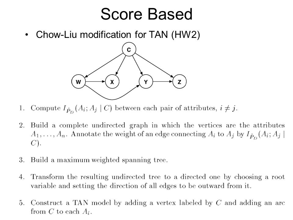 Score Based Chow-Liu modification for TAN (HW2)