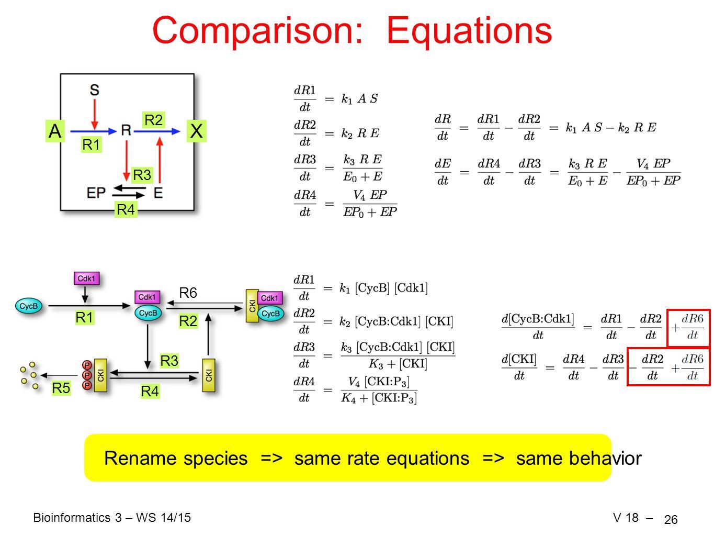 Bioinformatics 3 – WS 14/15V 18 – 26 Comparison: Equations AX R1 R2 R3 R4 R1 R2 R3 R4 R5 Rename species => same rate equations => same behavior R6