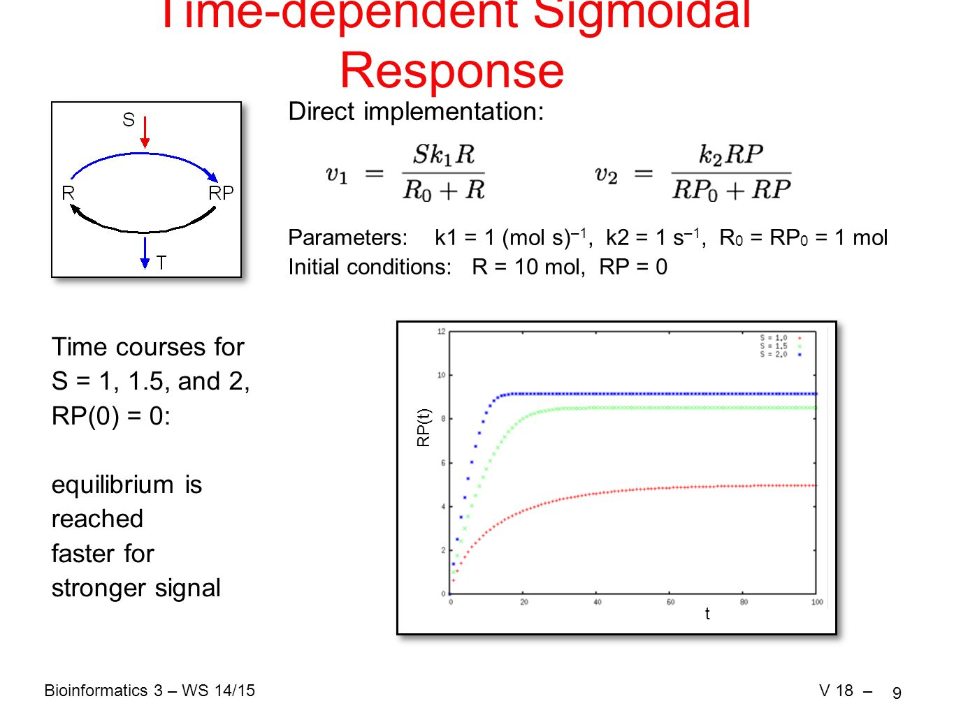 Bioinformatics 3 – WS 14/15V 18 – 9 Time-dependent Sigmoidal Response Direct implementation: Parameters: k1 = 1 (mol s) –1, k2 = 1 s –1, R 0 = RP 0 = 1 mol Initial conditions: R = 10 mol, RP = 0 Time courses for S = 1, 1.5, and 2, RP(0) = 0: equilibrium is reached faster for stronger signal t RP(t)