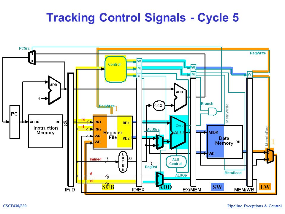 Pipeline Exceptions & ControlCSCE430/ ADD Tracking Control Signals - Cycle 5 SUB SW LW