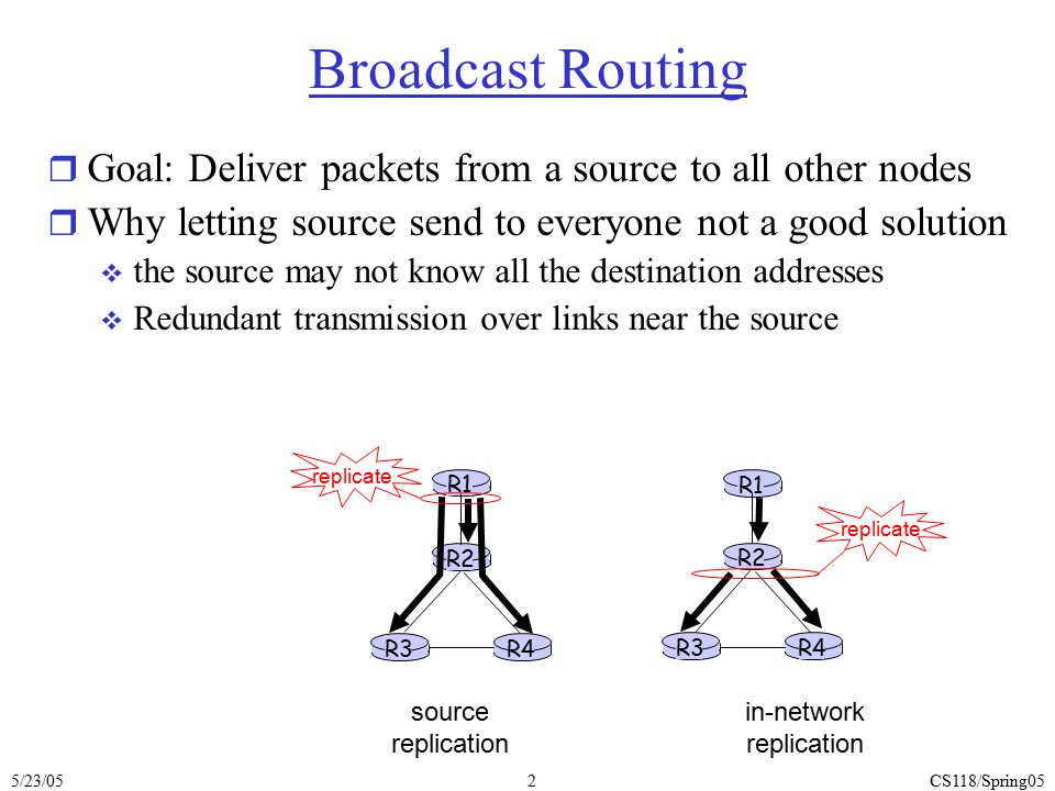 5/23/05CS118/Spring053 In-network replication r Flooding: when a node receives a broadcast packet, sends a copy to all neighbors  Problems: packet looping r Controlled flooding: node broadcast a packet if it hasn't seen the same packet before  Node must keep track of packet ids already seen r Reverse Path Forwarding (RPF): a node N forwards packet if it arrived on shortest path between N and source  Make use of forwarding table of unicast routing R1 R2 R3 R4 R5 R6 R7 source