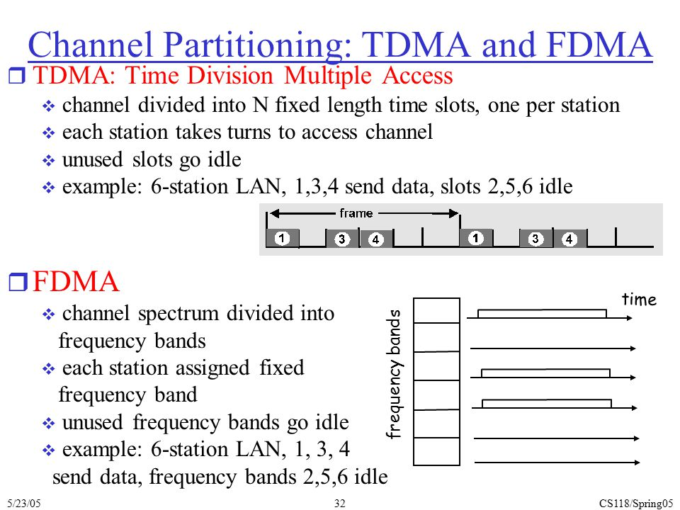 5/23/05CS118/Spring0532 Channel Partitioning: TDMA and FDMA r TDMA: Time Division Multiple Access  channel divided into N fixed length time slots, on