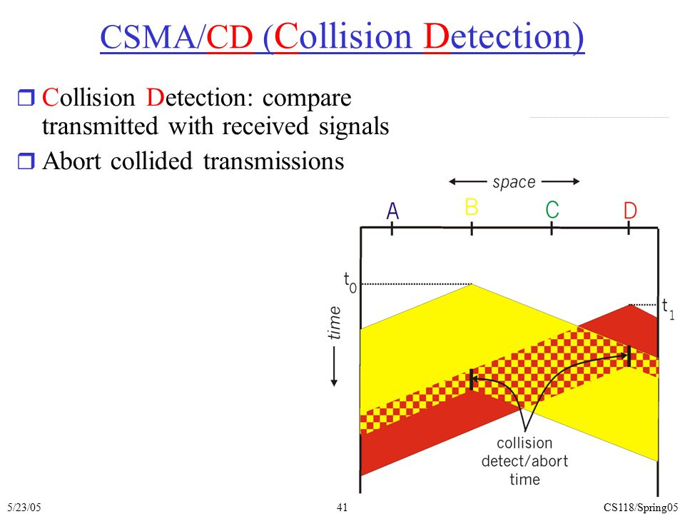 5/23/05CS118/Spring0541 CSMA/CD ( Collision Detection) r Collision Detection: compare transmitted with received signals r Abort collided transmissions
