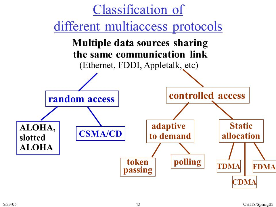 5/23/05CS118/Spring0542 random access ALOHA, slotted ALOHA CSMA/CD Classification of different multiaccess protocols Multiple data sources sharing the