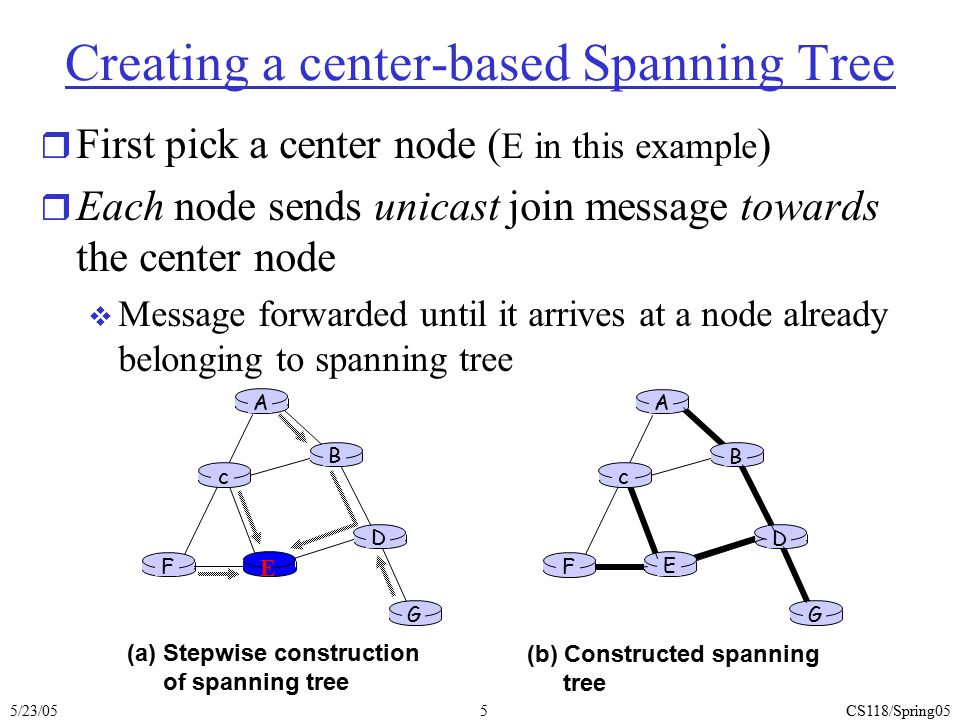 5/23/05CS118/Spring056 Multicast Routing Goal: build a tree to reach all members in a mcast group r shared-tree: same tree used by all group members  minimal spanning tree (Steiner)  center-based tree r source-based tree: one tree from each sender to receivers  Each tree made of shortest paths to all mcast members  2 ways to build: link-state (MOSPF), RPF (DVMRP) Shared treeSource-based trees