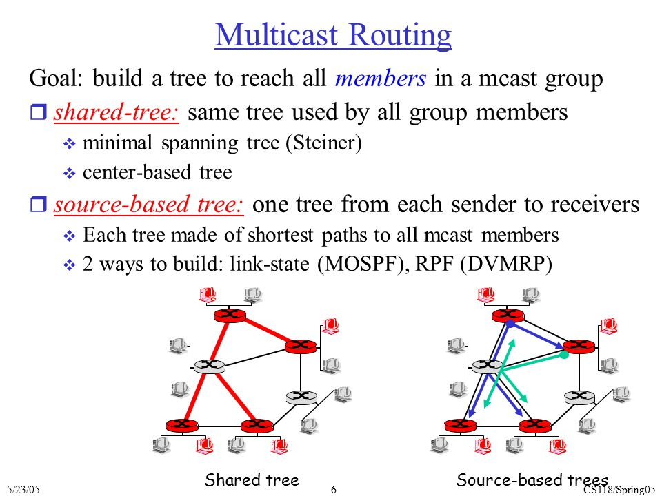 5/23/05CS118/Spring057 Shared-Tree: Steiner Tree r Steiner Tree: minimum cost tree connecting all routers with attached group members r problem is NP-complete r excellent heuristics exists r not used in practice:  computational complexity  Infeasible to get/keep information about entire network  monolithic: rerun whenever a router needs to join/leave