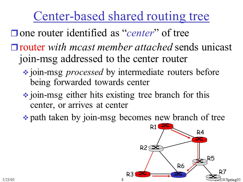 """5/23/05CS118/Spring058 Center-based shared routing tree r one router identified as """"center"""" of tree r router with mcast member attached sends unicast"""