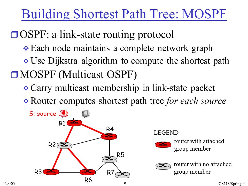 5/23/05CS118/Spring0510 Reverse Path Forwarding: example result is a source-specific reverse shortest path broadcast tree –may not be a good tree if link cost is asymmetric –It s a broadcast tree, reaching every node R1 R2 R3 R4 R5 R6 R7 router with attached group member router with no attached group member datagram will be forwarded LEGEND S: source datagram will not be forwarded