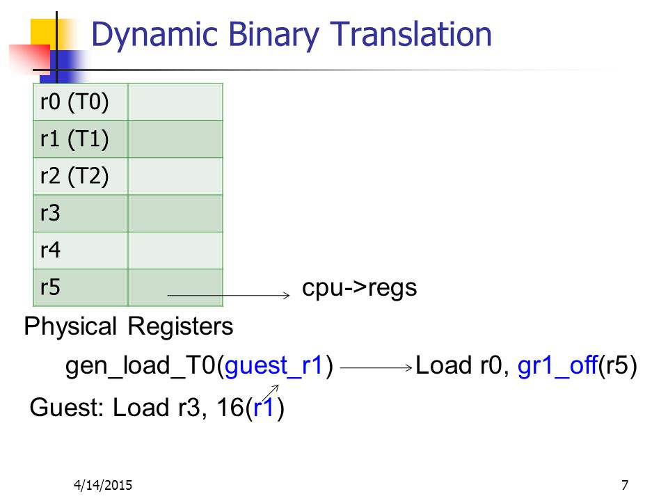 Dynamic Binary Translation r0 (T0) r1 (T1) r2 (T2) r3 r4 r5 4/14/20157 Physical Registers cpu->regs gen_load_T0(guest_r1) Load r0, gr1_off(r5) Guest: Load r3, 16(r1)