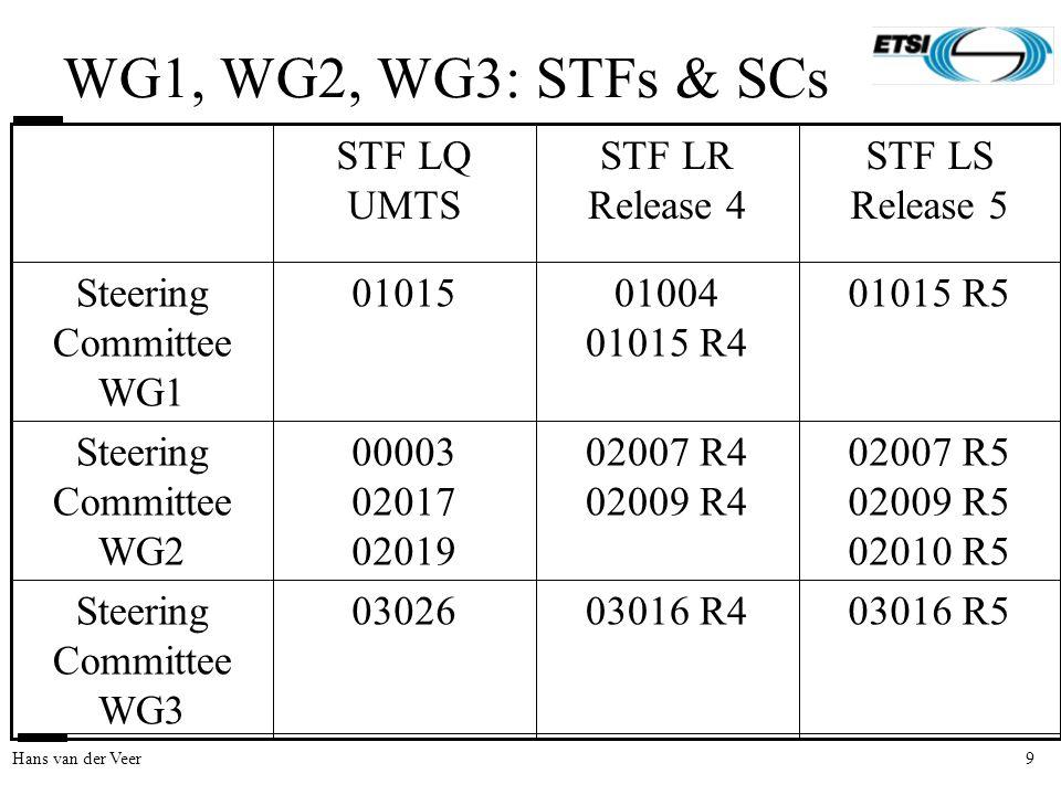 9Hans van der Veer WG1, WG2, WG3: STFs & SCs 03016 R503016 R403026Steering Committee WG3 02007 R5 02009 R5 02010 R5 02007 R4 02009 R4 00003 02017 02019 Steering Committee WG2 01015 R501004 01015 R4 01015Steering Committee WG1 STF LS Release 5 STF LR Release 4 STF LQ UMTS