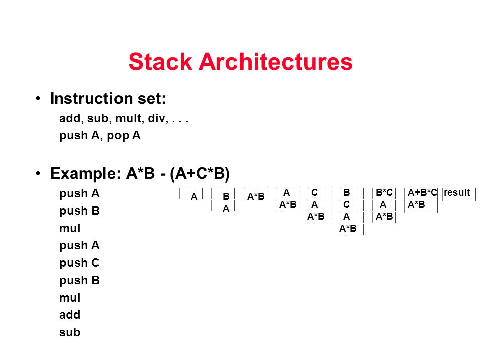 Stack Architectures Instruction set: add, sub, mult, div,... push A, pop A Example: A*B - (A+C*B) push A push B mul push A push C push B mul add sub A