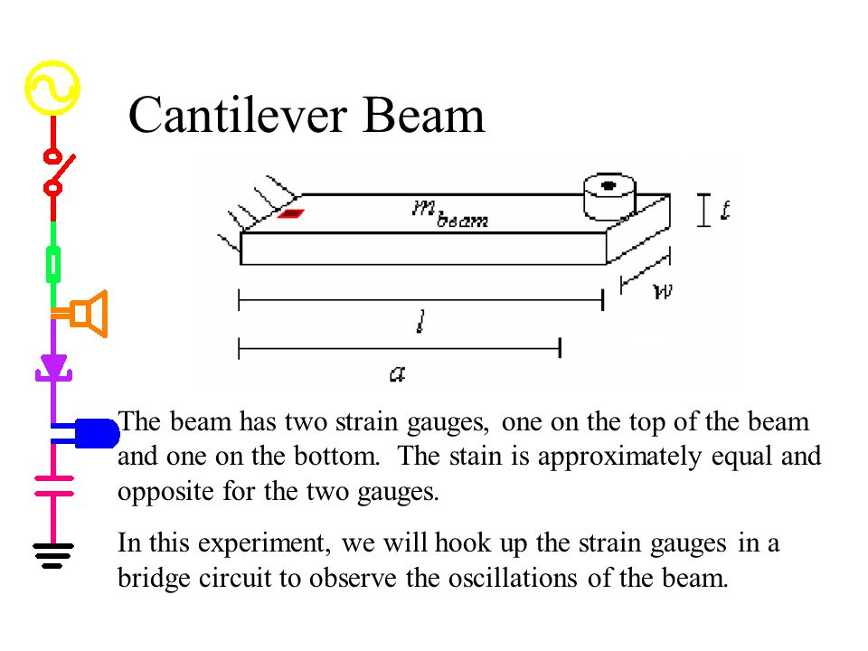 Cantilever Beam The beam has two strain gauges, one on the top of the beam and one on the bottom.