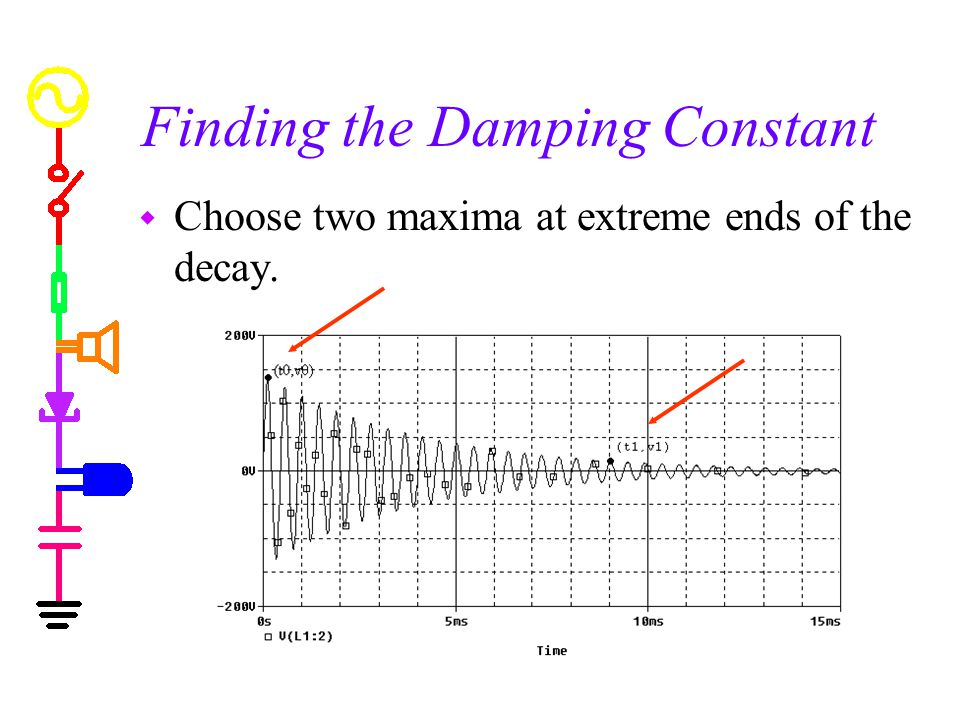 Finding the Damping Constant w Choose two maxima at extreme ends of the decay.