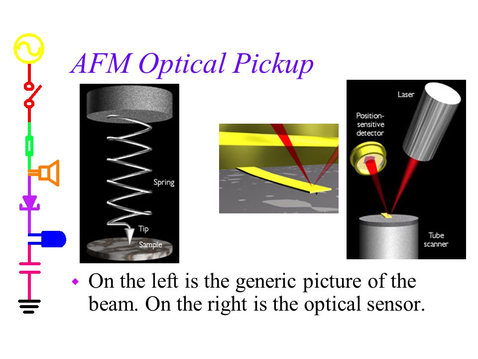 AFM Optical Pickup w On the left is the generic picture of the beam.