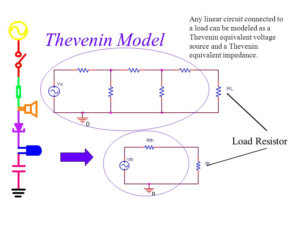 Thevenin Model Load Resistor Any linear circuit connected to a load can be modeled as a Thevenin equivalent voltage source and a Thevenin equivalent impedance.