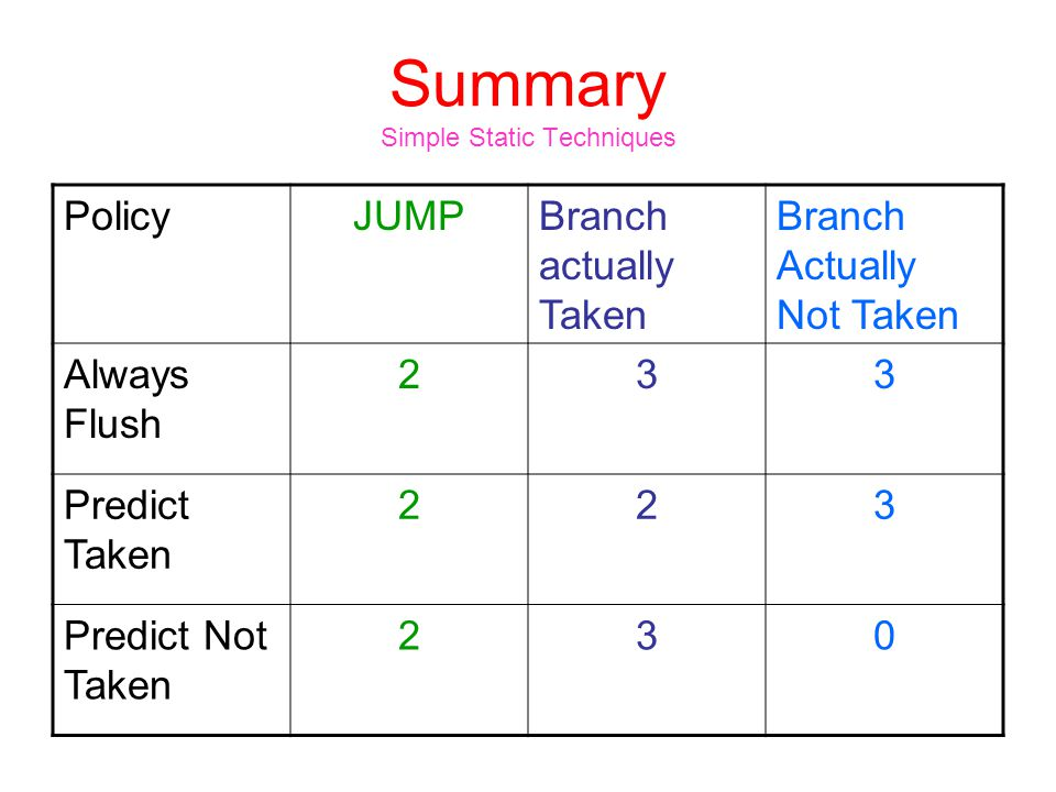 Summary Simple Static Techniques PolicyJUMPBranch actually Taken Branch Actually Not Taken Always Flush 233 Predict Taken 223 Predict Not Taken 230