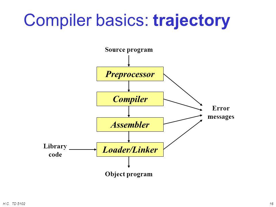 H.C. TD 510216 Compiler basics: trajectory Preprocessor Compiler Assembler Loader/Linker Source program Object program Error messages Library code