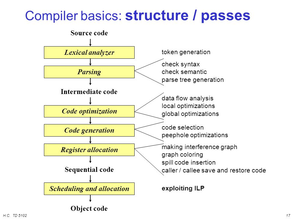H.C. TD 510217 Compiler basics: structure / passes Lexical analyzer Parsing Code optimization Register allocation Source code Sequential code Intermed