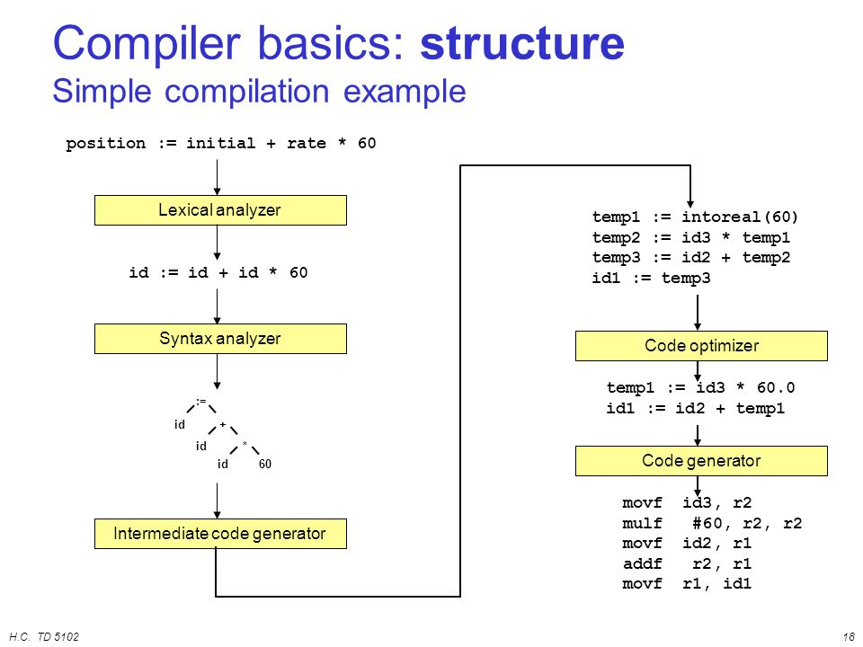 H.C. TD 510218 Compiler basics: structure Simple compilation example Lexical analyzer Syntax analyzer Intermediate code generator position := initial