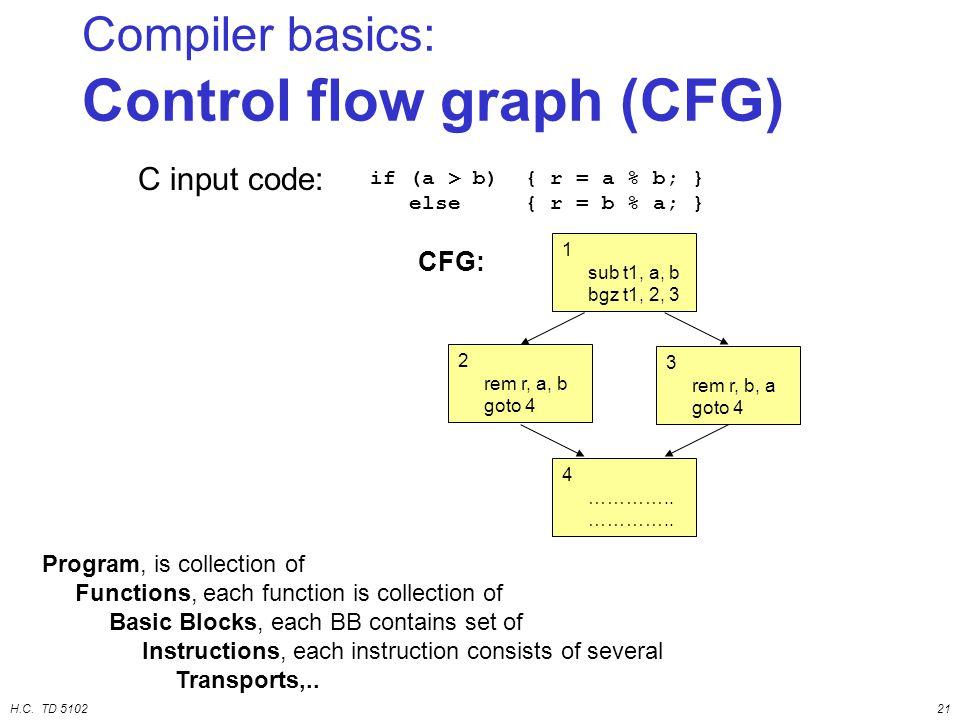 H.C. TD 510221 Compiler basics: Control flow graph (CFG) C input code: CFG: 1 sub t1, a, b bgz t1, 2, 3 4 ………….. 3 rem r, b, a goto 4 2 rem r, a, b go