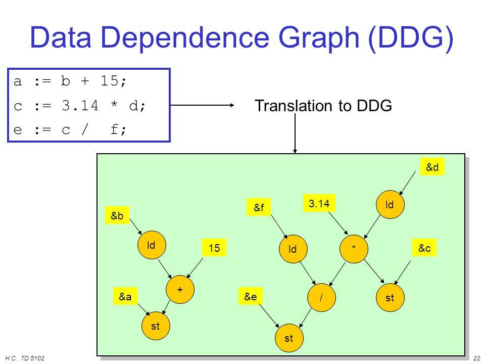 H.C. TD 510222 a := b + 15; c := 3.14 * d; e := c / f; Translation to DDG ld + st &b 15 &a ld* /st ld st &f 3.14 &e &d &c Data Dependence Graph (DDG)
