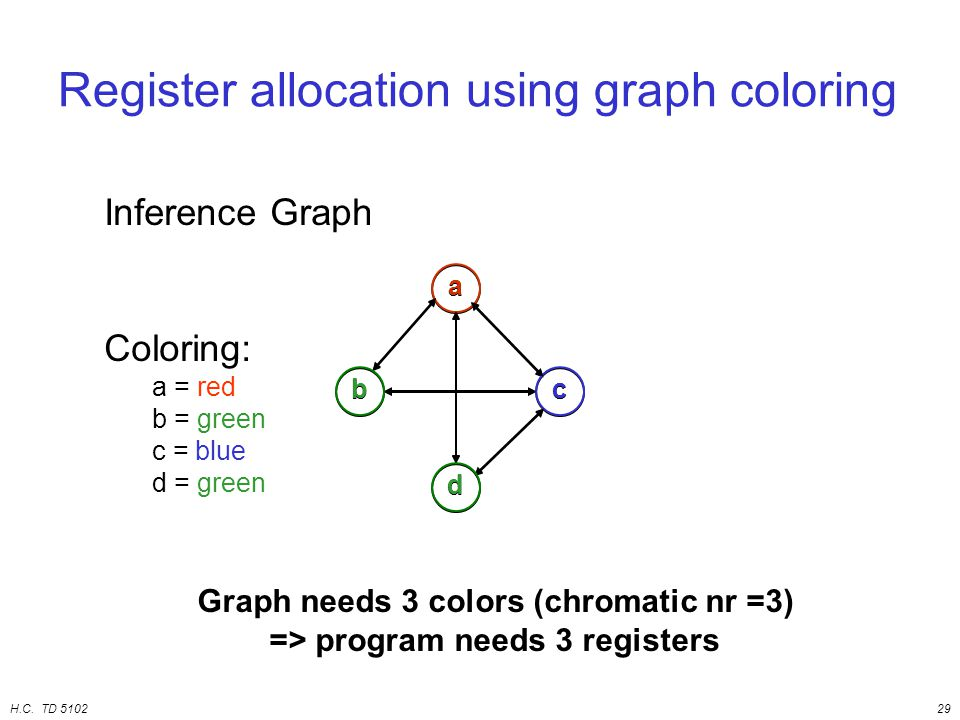 H.C. TD 510229 Register allocation using graph coloring a bc d Inference Graph a bc d Coloring: a = red b = green c = blue d = green Graph needs 3 col